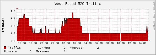 WB520Graph