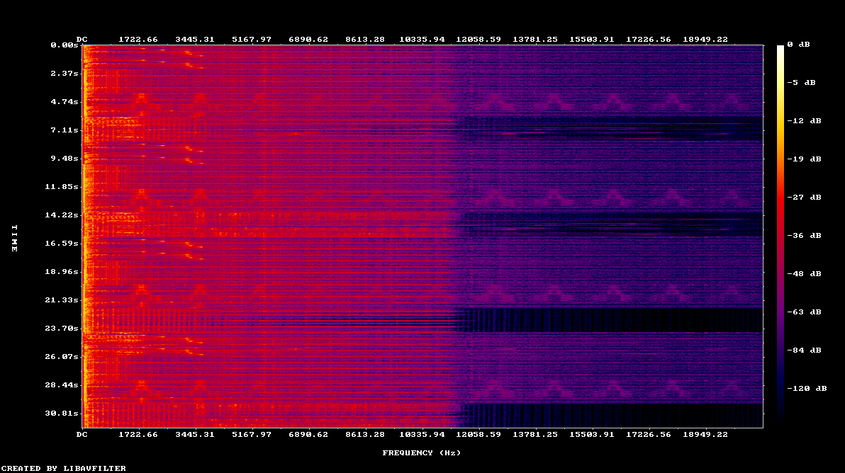 Spectrograms with FFMpeg – CloudACM